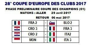 IZVUČENI PAROVI Kupa Europskih Prvaka